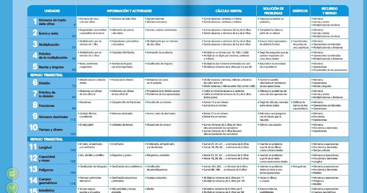 Página 3 De 4: Juegos Y Recusos Educativos: 3º De Matematicas