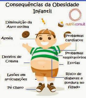 Resultado de imagem para dia da consciencia contra a obesidade mórbida infantil