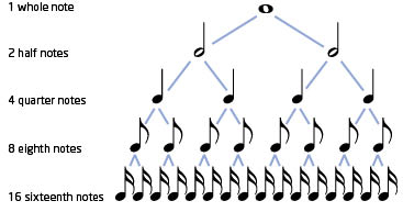 Without Music, Life would B♭: Lesson 5: Notes and Rhythm
