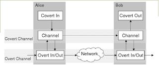 Download Covert Channels Evaluation Framework