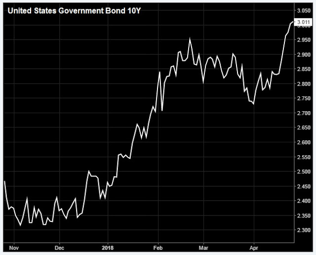 U.S Government Bond 10Y