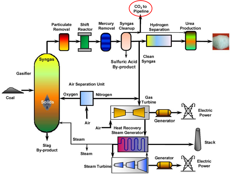 How Compressed Natural Gas Is Produced