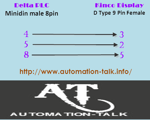 Delta PLC To Kinko Display Communication Cable ~ Automation-Talk
