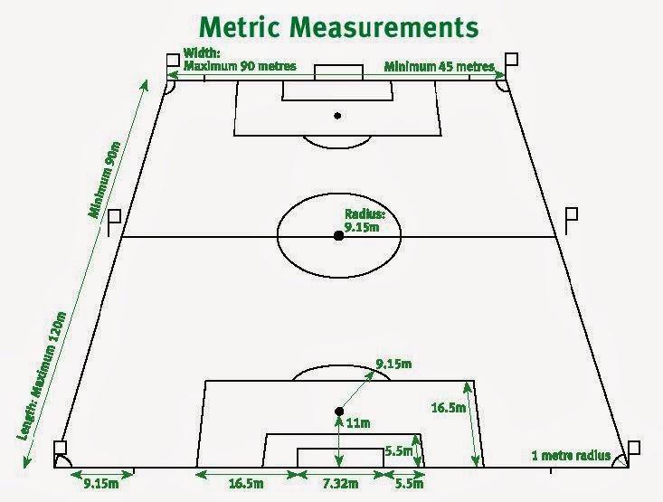 Materi Sepak Bola Pengertian Sejarah Teknik Peraturan Ukuran Lapangan Sepakbola