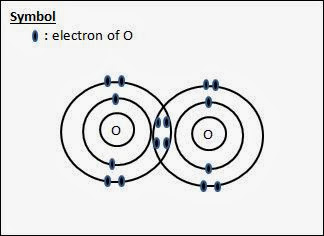 oxygen molecule, dot- and- cross diagram, periodic table, electronic configuration, o level chemistry, o level chemical bonding