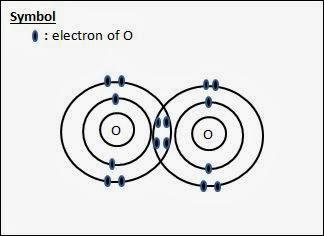 cl2o dot diagram