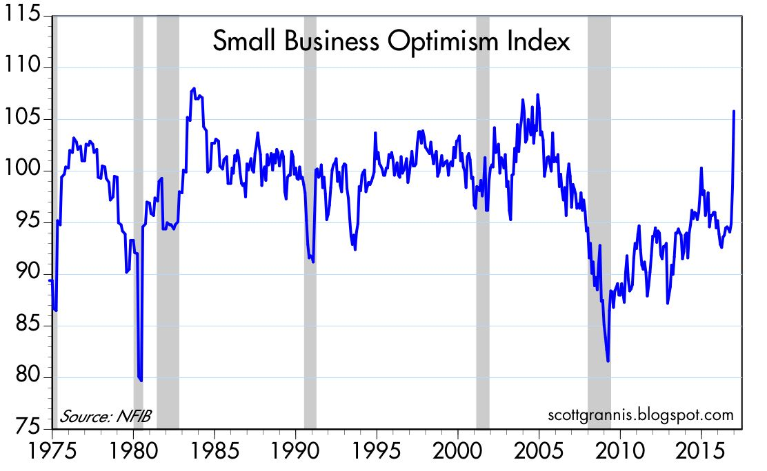 Image result for image of small business optimism index since 1980