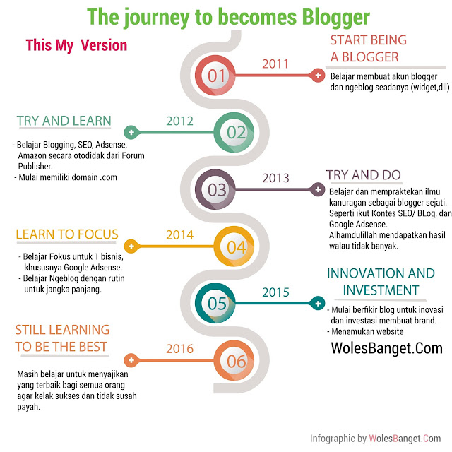 The Journey to Becomes Blogger