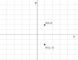 Cara menentukan bayangan titik yang dicerminkan terhadap sumbu x
