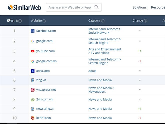 Xnxx nằm trong top 10 website được truy cập nhiều nhất tại Việt Nam