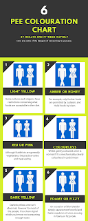 pee colouration chart