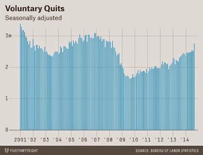 Тренды текучести персонала в США