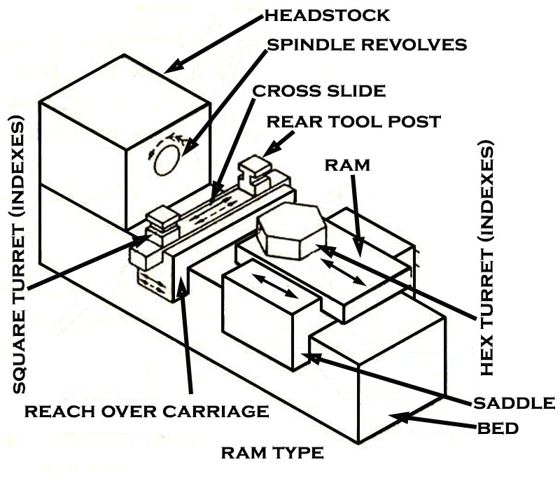 Types of Capstan and Turret Lathe  Q Hunt