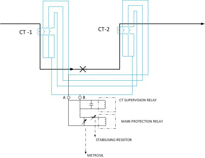 Substation Testing and Commissioning: HIGH IMPEDENCE BUSBAR PROTECTION