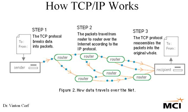 Cara kerja protokol TCP/IP
