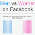 Infographic: Men VS Women on Facebook