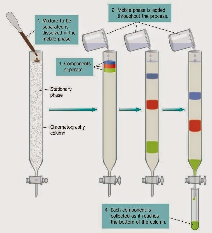 Pengertian dan Jenis Kromatografi