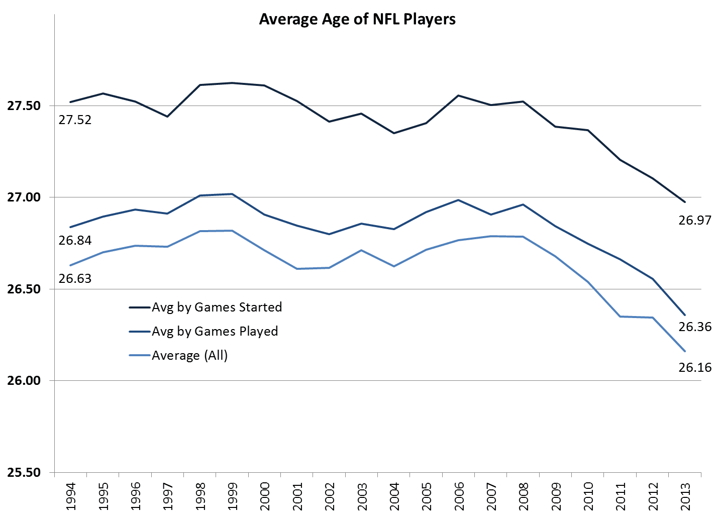 71be000bbe3 The average age of all NFL players 1  fluctuated between 26.5 and 27 for  most of the post-1994 period (the salary cap era) before dropping from 2008  through ...