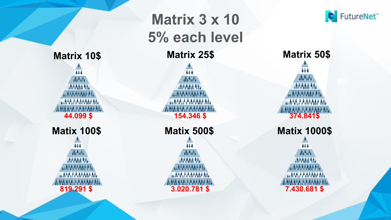 futurenet matrix login