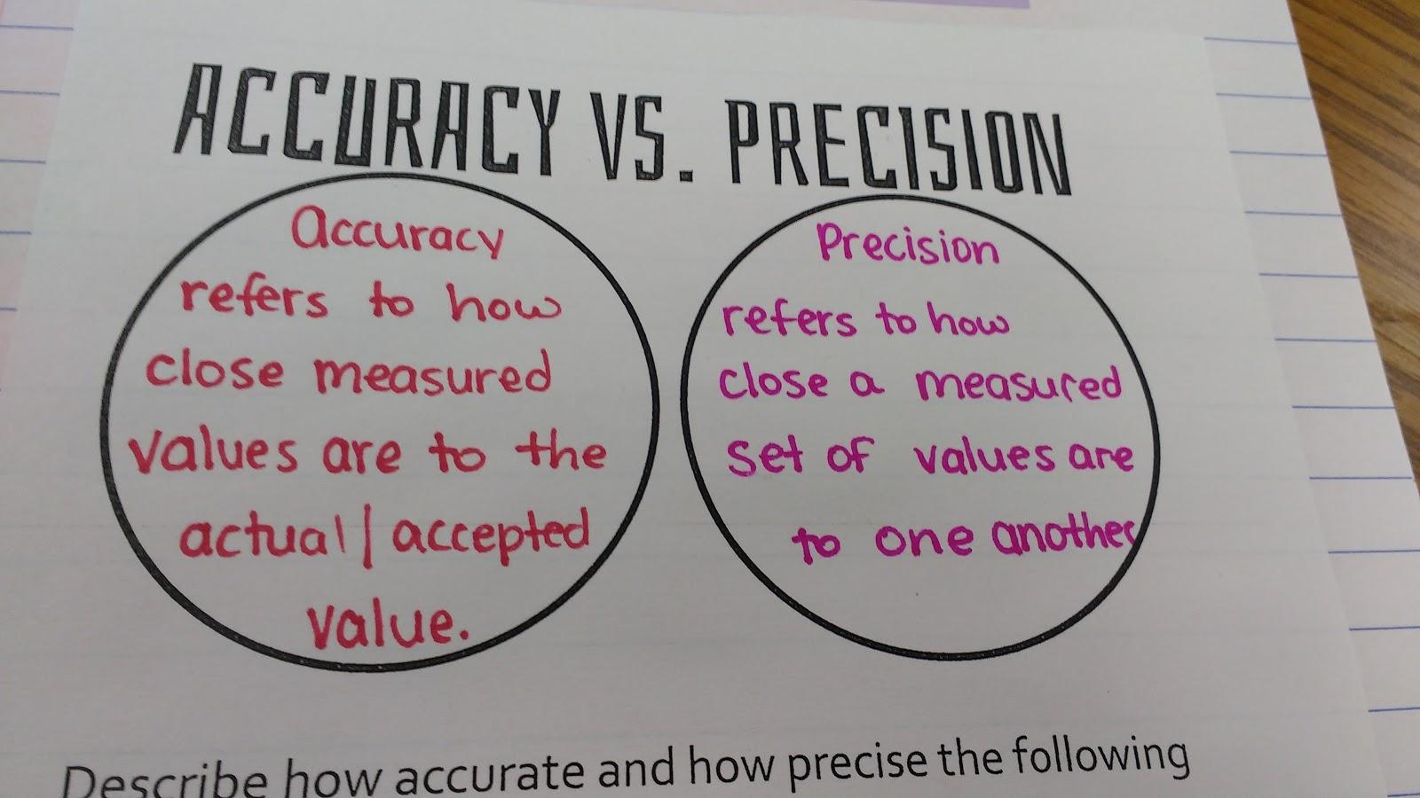 Math Love Accuracy Precision Error And Percent Error