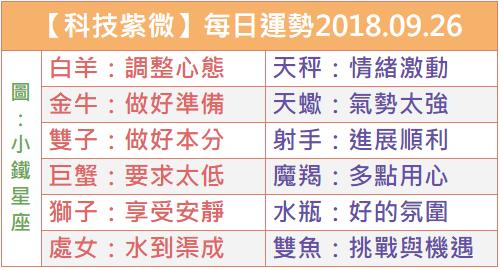 【科技紫微】每日運勢2018.09.26