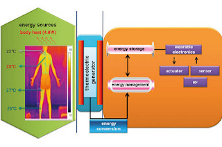 Energy to small appliances from the heat of the body