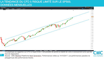Analyse technique de moyen terme SP500 [14/10/2017]