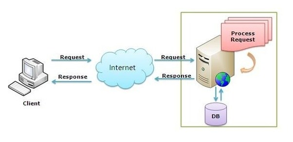 IT CENTRE: How To Hack Mobile Network For Free Internet