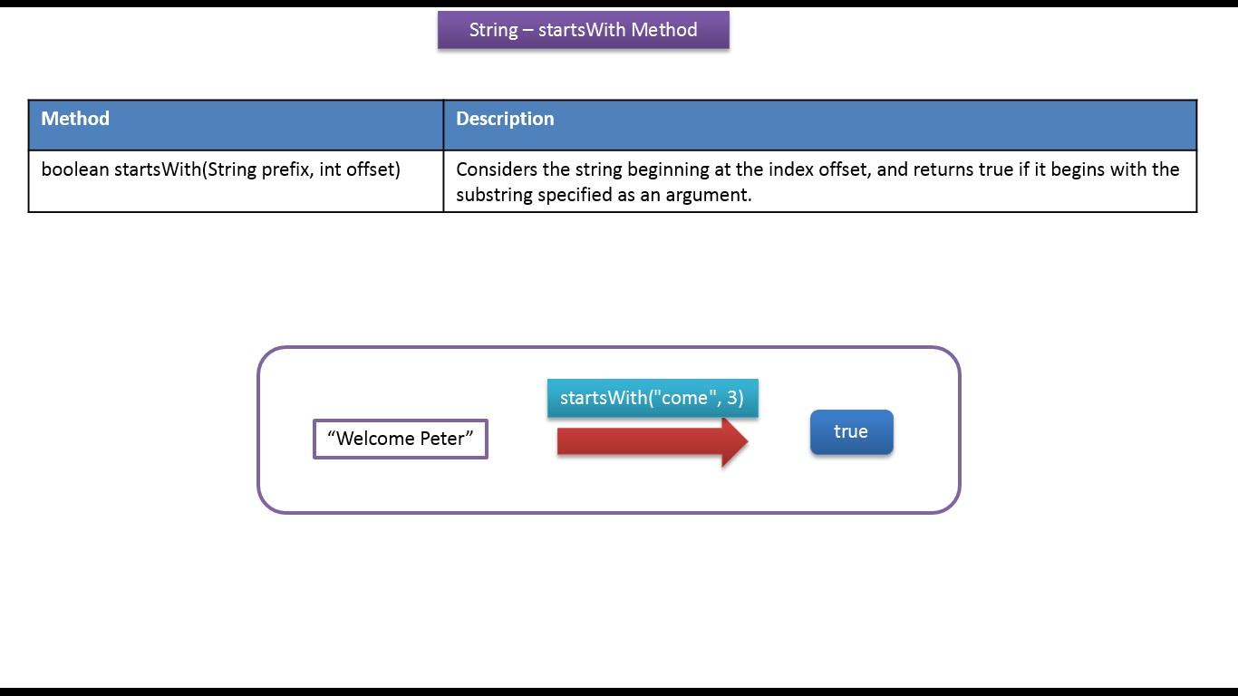 Java ee java tutorial java string startswithstring prefix java tutorial java string startswithstring prefix int offset method baditri Choice Image