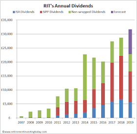 RIT Annual Dividends