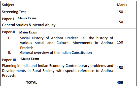 APPSC Group-2 Exam pattern Exam Syllabus