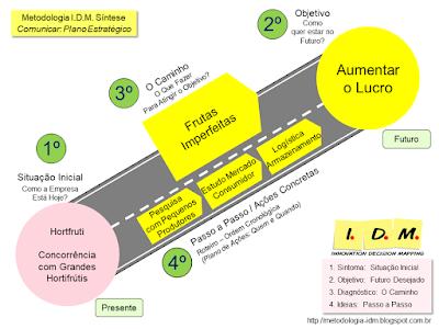 Exemplos Metodologia IDM - Exercício Prático Turma 86 Abril/18 - Treinamento Planejamento Estratégico, Liderança e Engajamento