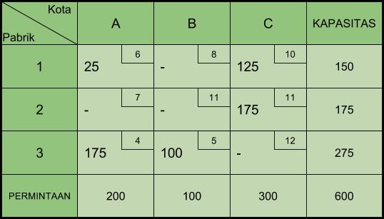 Tabel Transportasi Stepping Stone 3