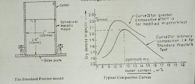 Laboratory compaction test- Standard Proctor compaction test