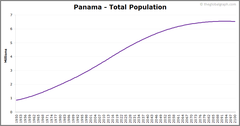 Panama  Total Population Trend