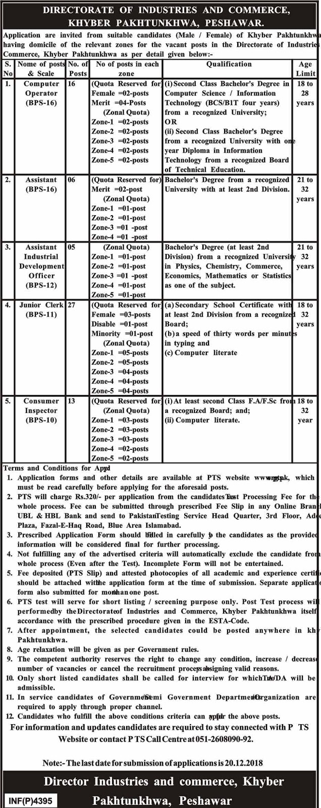 Vacancies in Directorate of Industries and Commerce Peshawar