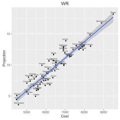 NFL Week 3 DFS WR Projections vs Cost