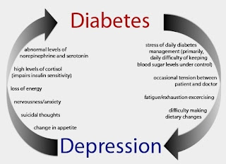 Diabetics can be Affected by Depression