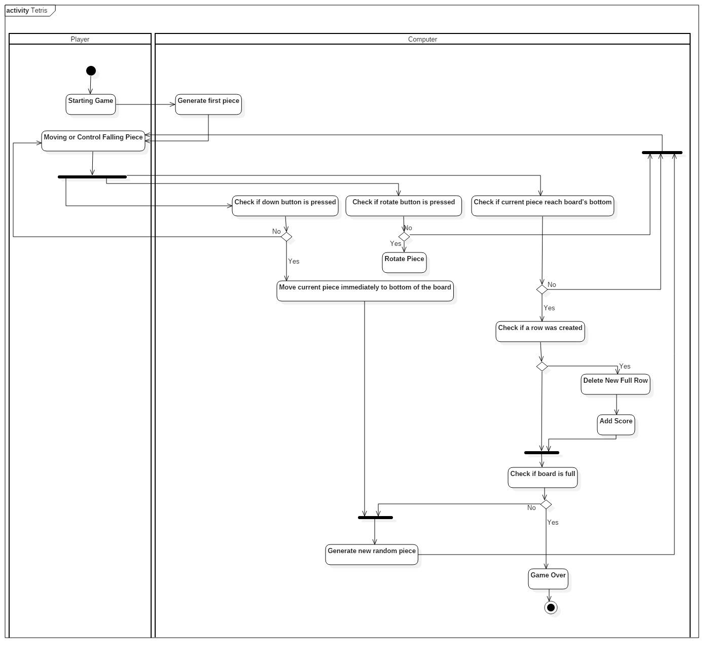 Aku dan tc sequence diagram class diagram crc card use case gambar full size dapat dilihat di githubantoniuskevinpplkelasc ccuart Gallery