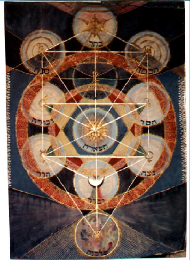 Resultado de imagem para Cabala - O misticismo judaico revelado
