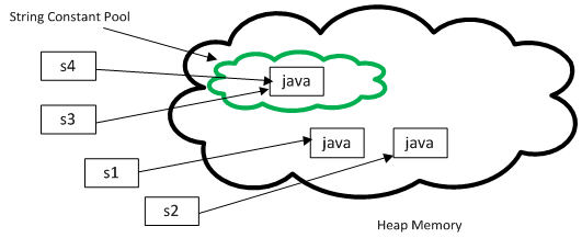 What is intern() method of String in Java