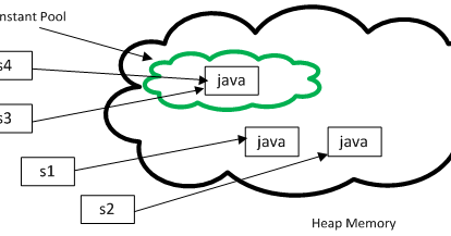 When to use intern method of string in java for Object pool design pattern java example