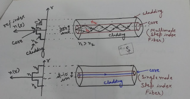 Intermodal Dispersion in Step Index Fibers, Intermodal Dispersion, Dispersion in Step Index Fibers