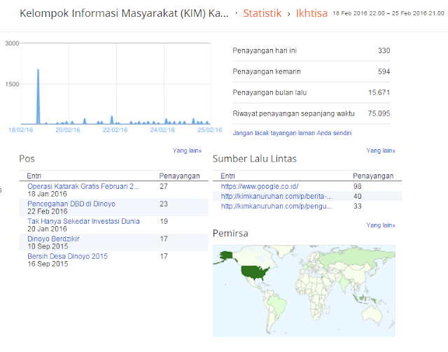 mandiri, berita, google plus, klik, website, update, kim, magnet, traffic, kloning, daya, page, dana