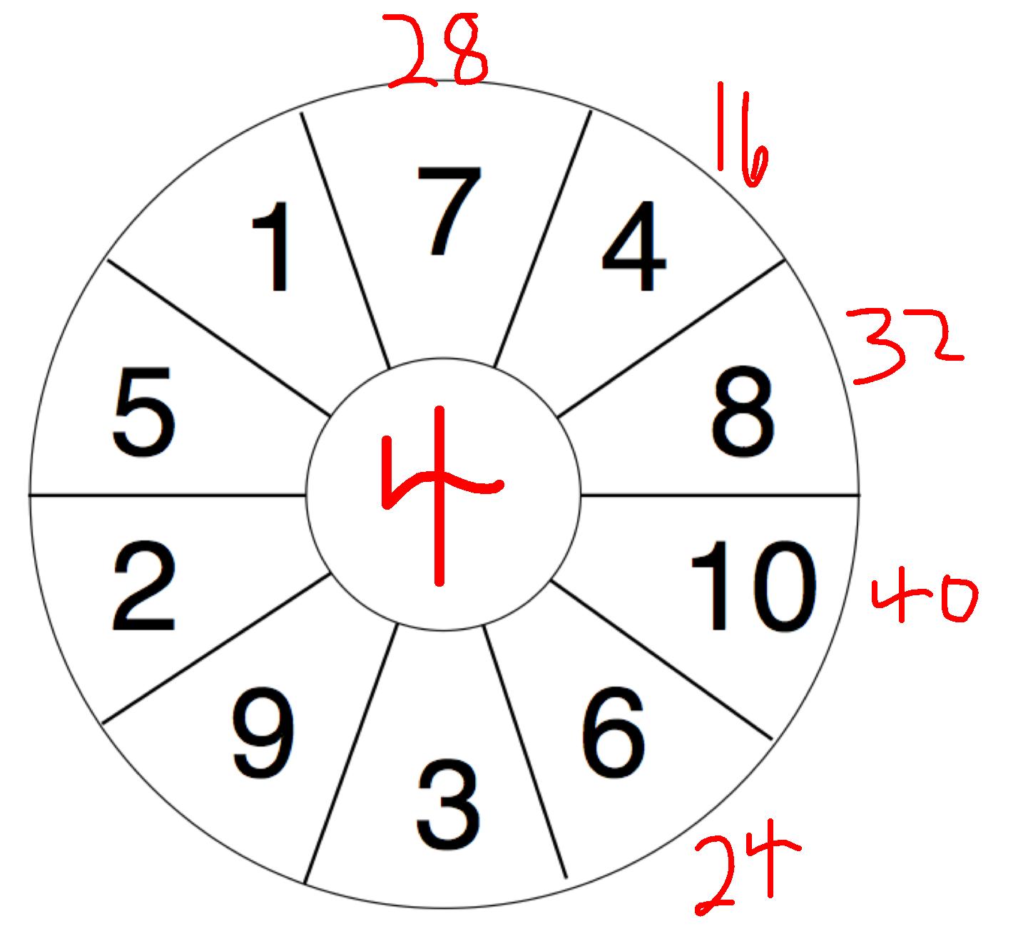 Gillingham Charter School Math Blog Multiplication Wheel