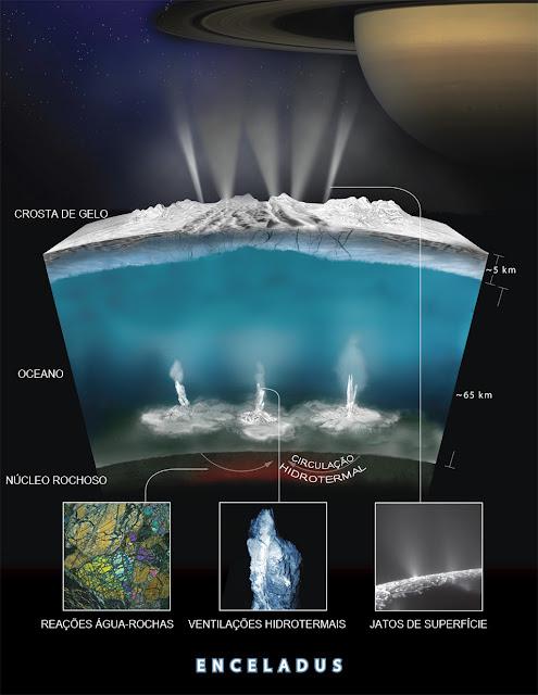 Gráfico - atividade hidrotermal em Encélado, lua de Saturno