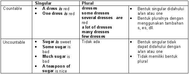 Pengertian, Bentuk, Fungsi Noun, Pronoun, Article, Bahasa Inggris - Bab 4