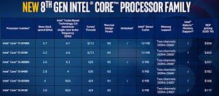 Intel Resmi Mengumumkan Processor Coffee Lake Desktop