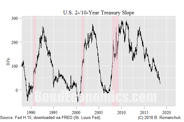 Chart: U.S. Treasury 2/10-year slope