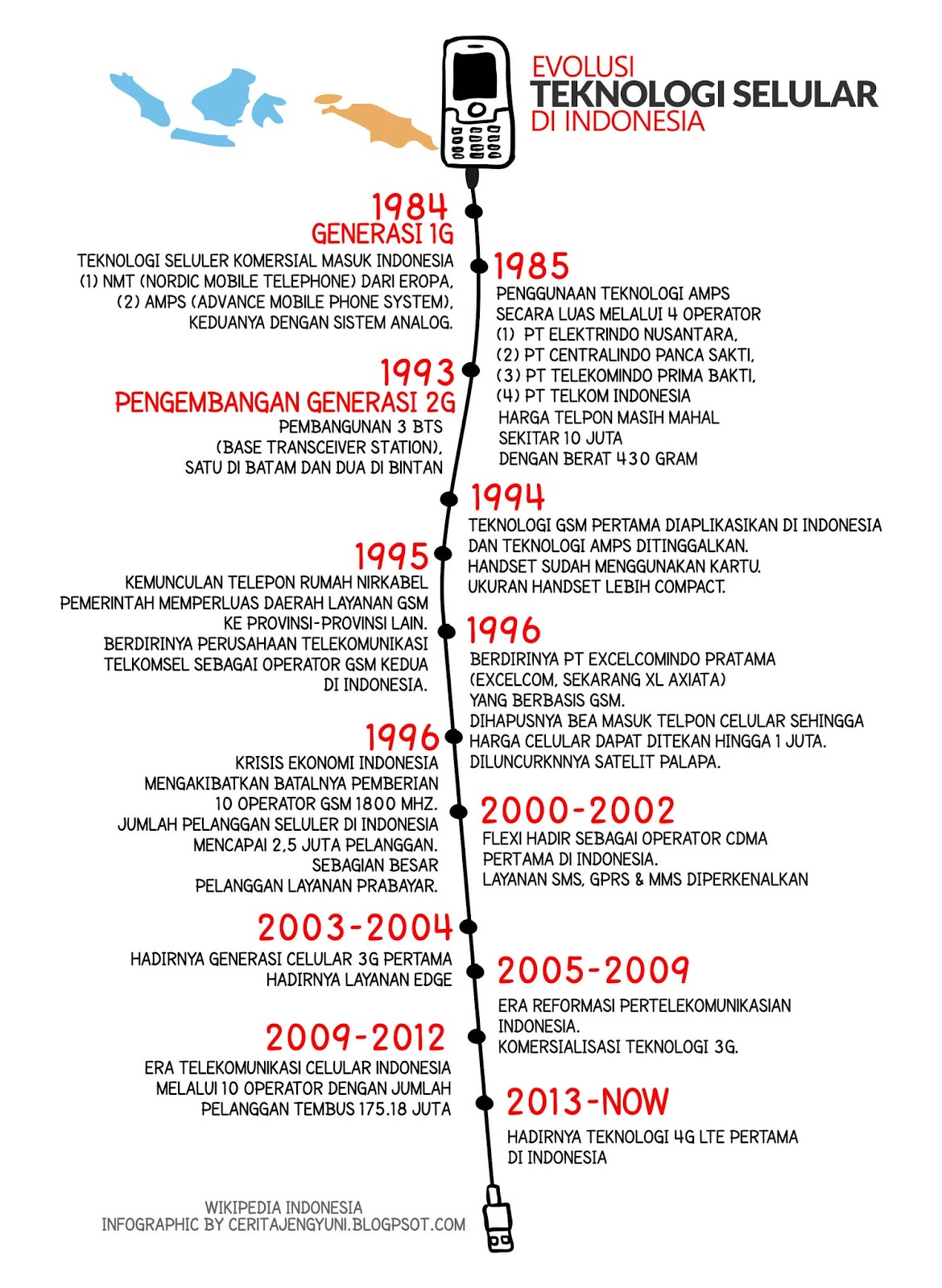 Infografis Teknologi Seluler
